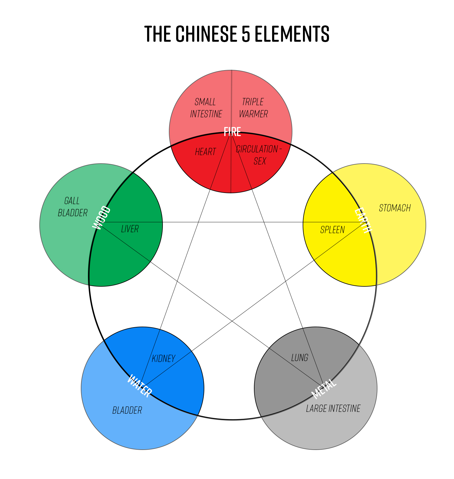 The Chinese 5 Elements